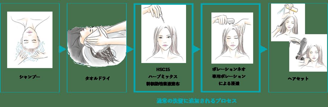 強髪プログラム 施術の流れ